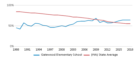 This chart display the percentage of White students in Gatewood Elementary School and the percentage of White public school students in Washington by year, with the latest 2017-18 school year data.