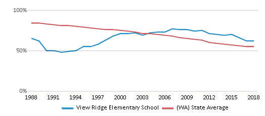 This chart display the percentage of White students in View Ridge Elementary School and the percentage of White public school students in Washington by year, with the latest 2017-18 school year data.