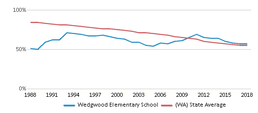 This chart display the percentage of White students in Wedgwood Elementary School and the percentage of White public school students in Washington by year, with the latest 2017-18 school year data.