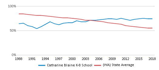 This chart display the percentage of White students in Catharine Blaine K-8 School and the percentage of White public school students in Washington by year, with the latest 2017-18 school year data.