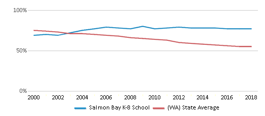 This chart display the percentage of White students in Salmon Bay K-8 School and the percentage of White public school students in Washington by year, with the latest 2017-18 school year data.