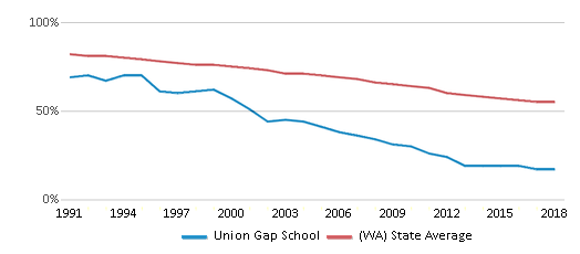 This chart display the percentage of White students in Union Gap School and the percentage of White public school students in Washington by year, with the latest 2017-18 school year data.