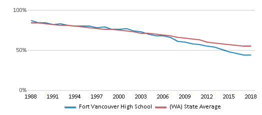 This chart display the percentage of White students in Fort Vancouver High School and the percentage of White public school students in Washington by year, with the latest 2017-18 school year data.