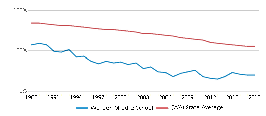 This chart display the percentage of White students in Warden Middle School and the percentage of White public school students in Washington by year, with the latest 2017-18 school year data.