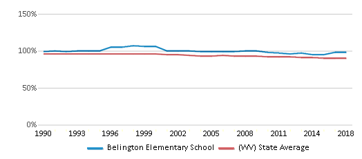 This chart display the percentage of White students in Belington Elementary School and the percentage of White public school students in West Virginia by year, with the latest 2017-18 school year data.