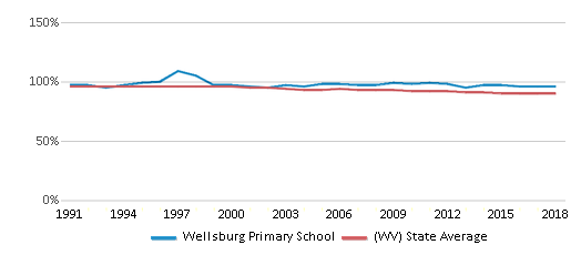 This chart display the percentage of White students in Wellsburg Primary School and the percentage of White public school students in West Virginia by year, with the latest 2017-18 school year data.