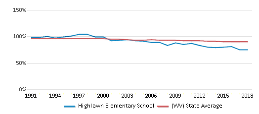 This chart display the percentage of White students in Highlawn Elementary School and the percentage of White public school students in West Virginia by year, with the latest 2017-18 school year data.