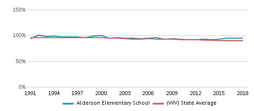 This chart display the percentage of White students in Alderson Elementary School and the percentage of White public school students in West Virginia by year, with the latest 2017-18 school year data.