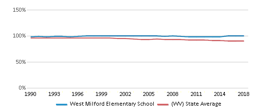 This chart display the percentage of White students in West Milford Elementary School and the percentage of White public school students in West Virginia by year, with the latest 2017-18 school year data.