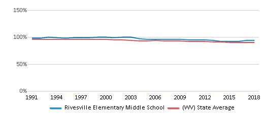 This chart display the percentage of White students in Rivesville Elementary Middle School and the percentage of White public school students in West Virginia by year, with the latest 2017-18 school year data.