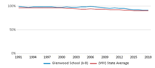 This chart display the percentage of White students in Glenwood School (k-8) and the percentage of White public school students in West Virginia by year, with the latest 2017-18 school year data.