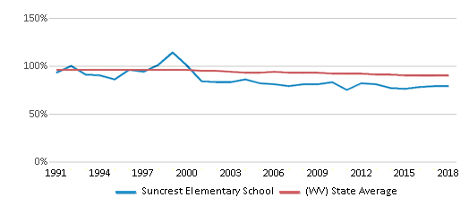 This chart display the percentage of White students in Suncrest Elementary School and the percentage of White public school students in West Virginia by year, with the latest 2017-18 school year data.