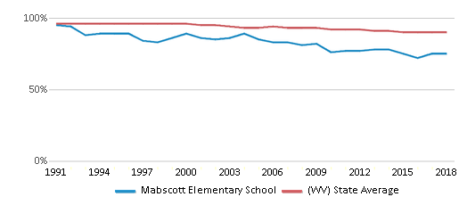 This chart display the percentage of White students in Mabscott Elementary School and the percentage of White public school students in West Virginia by year, with the latest 2017-18 school year data.