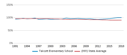 This chart display the percentage of White students in Talcott Elementary School and the percentage of White public school students in West Virginia by year, with the latest 2017-18 school year data.