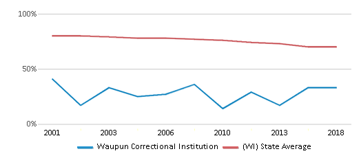 This chart display the percentage of White students in Waupun Correctional Institution and the percentage of White public school students in Wisconsin by year, with the latest 2017-18 school year data.
