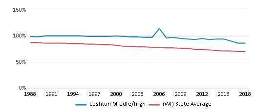 This chart display the percentage of White students in Cashton Middle/high and the percentage of White public school students in Wisconsin by year, with the latest 2017-18 school year data.
