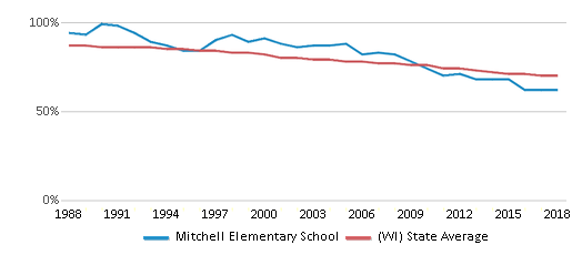 This chart display the percentage of White students in Mitchell Elementary School and the percentage of White public school students in Wisconsin by year, with the latest 2017-18 school year data.