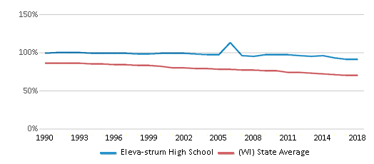 This chart display the percentage of White students in Eleva-strum High School and the percentage of White public school students in Wisconsin by year, with the latest 2017-18 school year data.