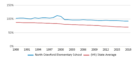This chart display the percentage of White students in North Crawford Elementary School and the percentage of White public school students in Wisconsin by year, with the latest 2017-18 school year data.