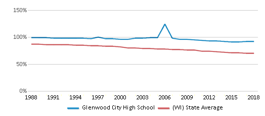 This chart display the percentage of White students in Glenwood City High School and the percentage of White public school students in Wisconsin by year, with the latest 2017-18 school year data.