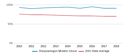 This chart display the percentage of White students in Chequamegon Middle School and the percentage of White public school students in Wisconsin by year, with the latest 2017-18 school year data.