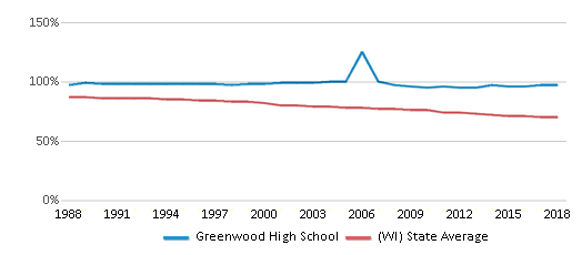 This chart display the percentage of White students in Greenwood High School and the percentage of White public school students in Wisconsin by year, with the latest 2017-18 school year data.