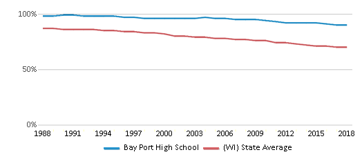 This chart display the percentage of White students in Bay Port High School and the percentage of White public school students in Wisconsin by year, with the latest 2017-18 school year data.