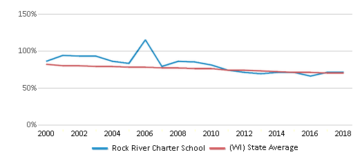 This chart display the percentage of White students in Rock River Charter School and the percentage of White public school students in Wisconsin by year, with the latest 2017-18 school year data.
