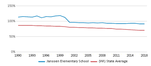 This chart display the percentage of White students in Janssen Elementary School and the percentage of White public school students in Wisconsin by year, with the latest 2017-18 school year data.