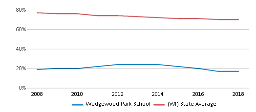 This chart display the percentage of White students in Wedgewood Park School and the percentage of White public school students in Wisconsin by year, with the latest 2017-18 school year data.
