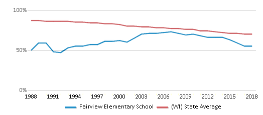 This chart display the percentage of White students in Fairview Elementary School and the percentage of White public school students in Wisconsin by year, with the latest 2017-18 school year data.