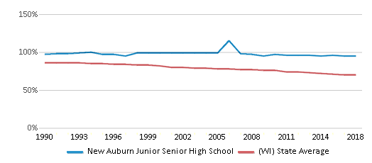 This chart display the percentage of White students in New Auburn Junior Senior High School and the percentage of White public school students in Wisconsin by year, with the latest 2017-18 school year data.