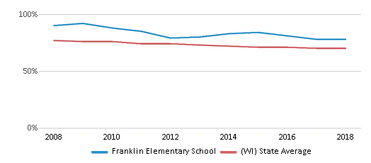 This chart display the percentage of White students in Franklin Elementary School and the percentage of White public school students in Wisconsin by year, with the latest 2017-18 school year data.