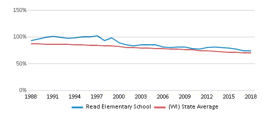 This chart display the percentage of White students in Read Elementary School and the percentage of White public school students in Wisconsin by year, with the latest 2017-18 school year data.