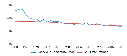 This chart display the percentage of White students in Roosevelt Elementary School and the percentage of White public school students in Wisconsin by year, with the latest 2017-18 school year data.