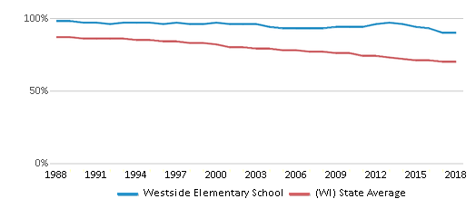 This chart display the percentage of White students in Westside Elementary School and the percentage of White public school students in Wisconsin by year, with the latest 2017-18 school year data.