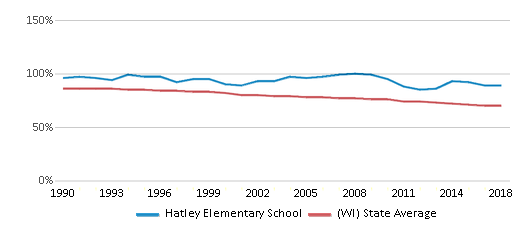 This chart display the percentage of White students in Hatley Elementary School and the percentage of White public school students in Wisconsin by year, with the latest 2017-18 school year data.