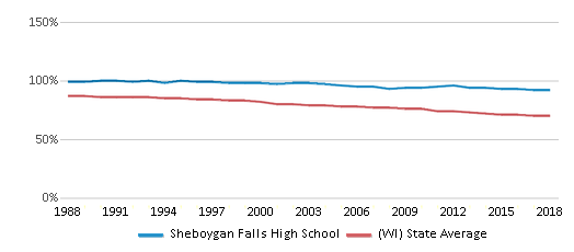 This chart display the percentage of White students in Sheboygan Falls High School and the percentage of White public school students in Wisconsin by year, with the latest 2017-18 school year data.
