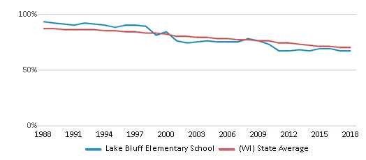 This chart display the percentage of White students in Lake Bluff Elementary School and the percentage of White public school students in Wisconsin by year, with the latest 2017-18 school year data.