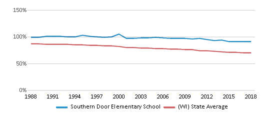 This chart display the percentage of White students in Southern Door Elementary School and the percentage of White public school students in Wisconsin by year, with the latest 2017-18 school year data.