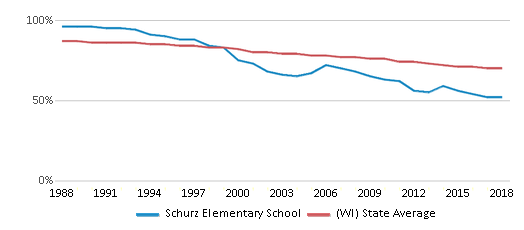 This chart display the percentage of White students in Schurz Elementary School and the percentage of White public school students in Wisconsin by year, with the latest 2017-18 school year data.