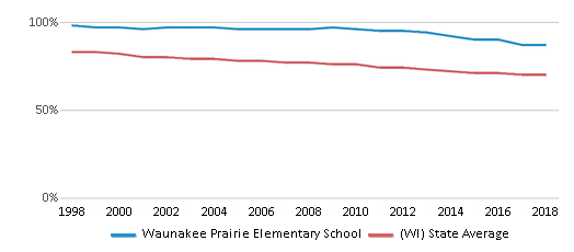 This chart display the percentage of White students in Waunakee Prairie Elementary School and the percentage of White public school students in Wisconsin by year, with the latest 2017-18 school year data.