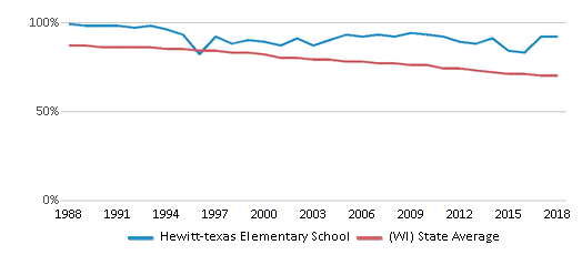 This chart display the percentage of White students in Hewitt-texas Elementary School and the percentage of White public school students in Wisconsin by year, with the latest 2017-18 school year data.