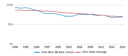 This chart display the percentage of White students in John Muir Middle School and the percentage of White public school students in Wisconsin by year, with the latest 2017-18 school year data.