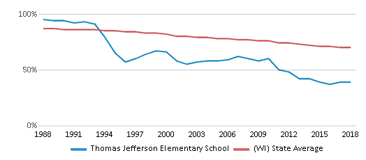 This chart display the percentage of White students in Thomas Jefferson Elementary School and the percentage of White public school students in Wisconsin by year, with the latest 2017-18 school year data.