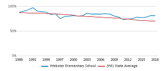 This chart display the percentage of White students in Webster Elementary School and the percentage of White public school students in Wisconsin by year, with the latest 2017-18 school year data.