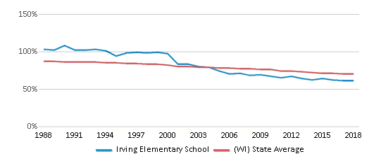 This chart display the percentage of White students in Irving Elementary School and the percentage of White public school students in Wisconsin by year, with the latest 2017-18 school year data.
