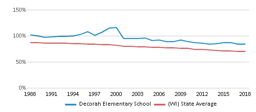 This chart display the percentage of White students in Decorah Elementary School and the percentage of White public school students in Wisconsin by year, with the latest 2017-18 school year data.