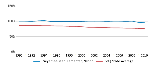 This chart display the percentage of White students in Weyerhaeuser Elementary School and the percentage of White public school students in Wisconsin by year, with the latest 2009-10 school year data.