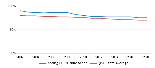 This chart display the percentage of White students in Spring Hill Middle School and the percentage of White public school students in Wisconsin by year, with the latest 2017-18 school year data.